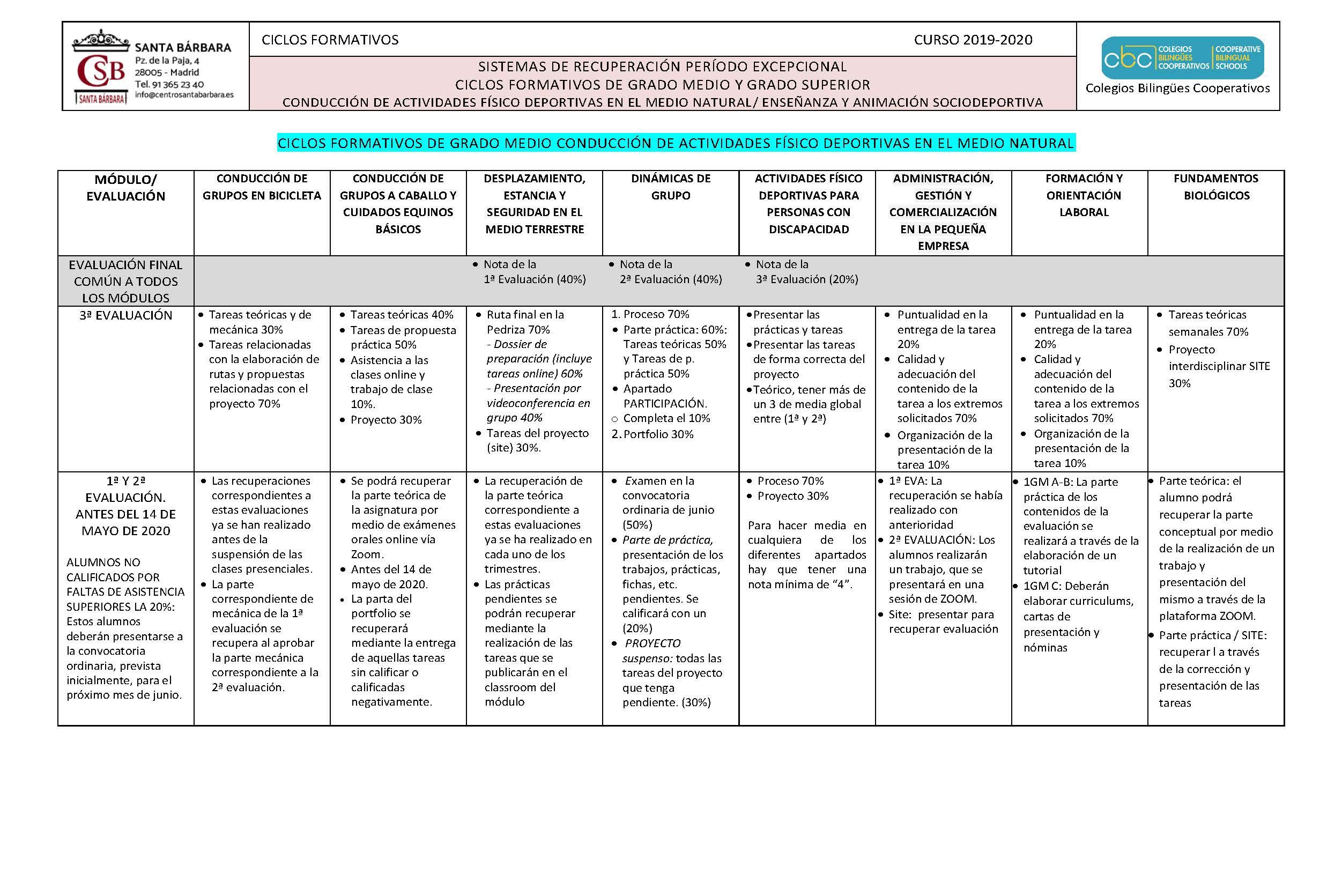 Sistemas de Evaluación FP CES Santa Bárbara Página 1
